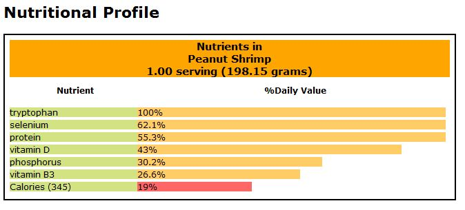 Peanut Shrimp Nutritional Value