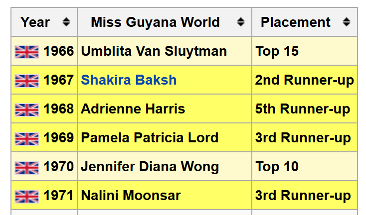 Miss Guyana World Top Placements
